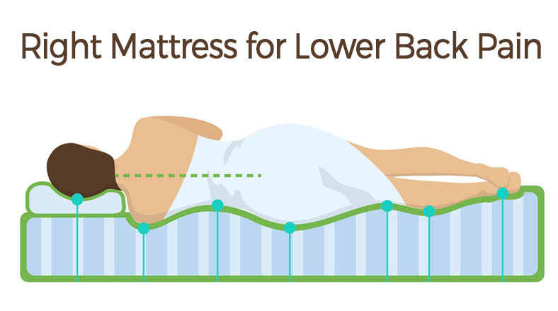 Right Mattresses for Lower Back Pain